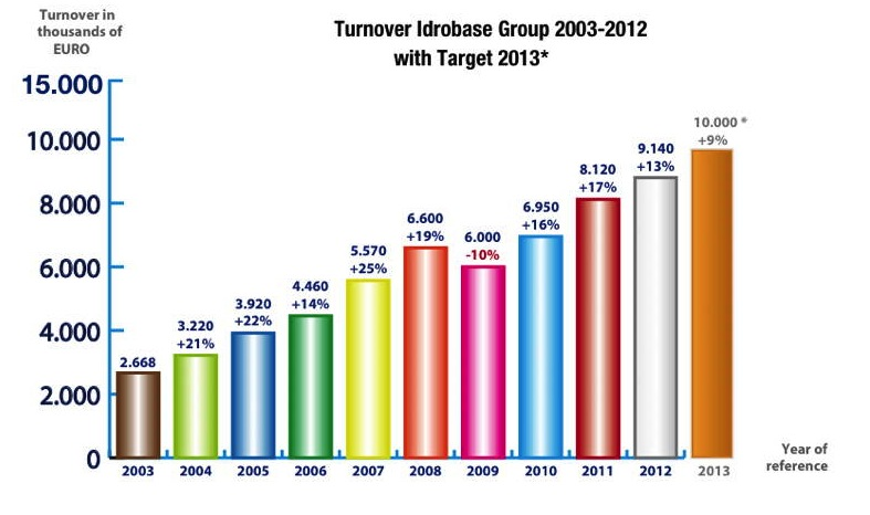 * Idrobase-Group-turnover-2003-2012.jpg