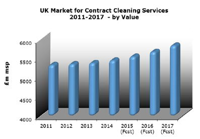 * UK-market-contract-cleaning.jpg