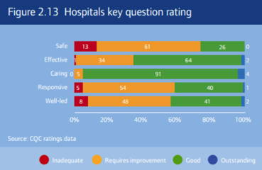 * hospitals-key-question-rating.jpg